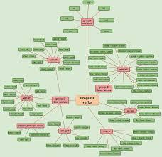 Be Verbs Chart Irregular Verb Chart Learn English Irregular Verbs Charts