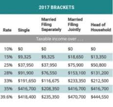 2018 Tax Brackets Whats Your Bracket This Upcoming Tax