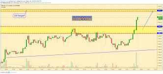 Bitfinex Chart Btc Usd Btc Usd Opening Buy By Trend For Bitfinex Btcusd By