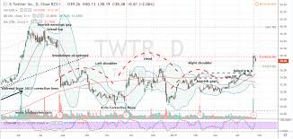 Twitter Stock Market Chart Is This The Best Way To Approach Twitter Stock After