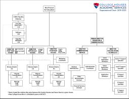 University Of Pennsylvania Organizational Chart College Houses Organization College Houses Academic Services
