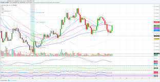 Vechain Ven Trade Update 200 Earnings Potential For