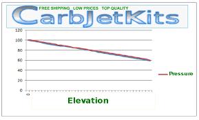 Jet Kit Calculator Techincal Jet Kits For Carburetors