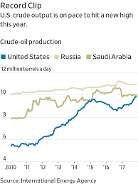 U S Oil Output Expected To Surpass Saudi Arabia Rivaling