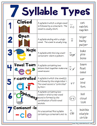 7 Syllable Types Classroom Posters - Make Take & Teach