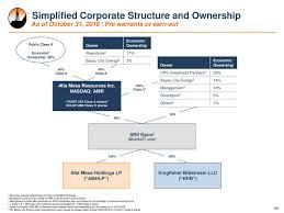 Amr Stock Chart Alta Mesa Resources Inc Class Amr Interactive Stock Chart