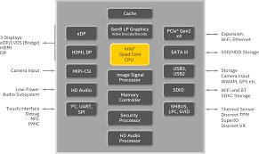 Intel Atom Performance Chart Intel Pentium Celeron Atom Processors Specifications
