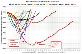Good Chart Depicting The Seriousness Of The Great Recession