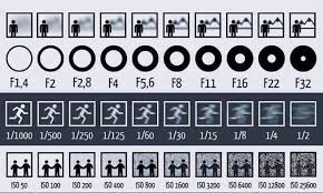Aperture Distance Chart Simple Chart Shows How Aperture Shutter Speed And Iso