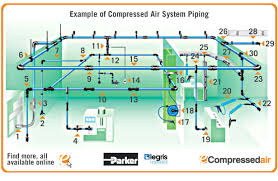 Compressed Air Pipe Size Cfm Chart Transair Advanced Air Pipe Systems Ecompressedair