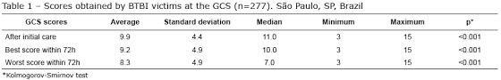 Gcs Scale Chart Pediatric Glasgow Coma Scale Pdf Arabiafree