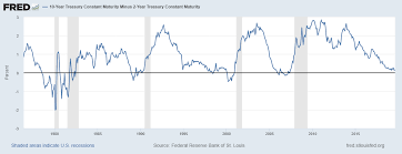 10 Year Treasury Rate History Chart The Yield Curve Everyones Worried About Nears A Recession