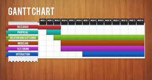 Gantt Chart Infographic Infographic Awesome Tool On Project Management Mabzicle