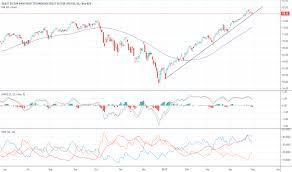 Xlk Stock Price And Chart Amex Xlk Tradingview