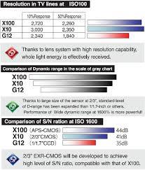 Fuji X10 Vs X100 Vs Canon G12 Sensor Comparison Photo Rumors