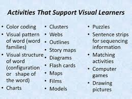 Visual Learning Strategies Strategies For Teaching Different Learning Styles Powerpoint