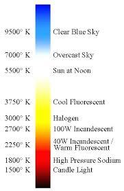 Kelvin Light Scale Kelvin Light Scale Chart Rfpsmart Org