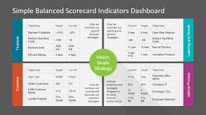 Simple Balanced Scorecard Kpi Powerpoint Dashboard