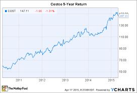 Costco Stock Quote Magnificent Costco Stock Quote Stunning Costco Stock Quote Fair Costco Is Giving