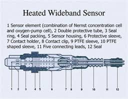 oxygen sensor heaters how do you know if that heater fault code to understand the heater in an afr sensor it will help to review how an oxygen sensor works there are three types of oxygen sensors the passive nernst