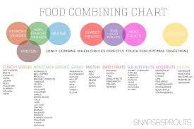 Protein Combining Chart Food Combining This Is A Good Chart Except That Protein