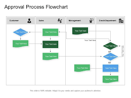 Approval Process Flowchart Presentation Powerpoint