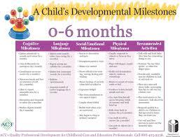 Babycenter Milestone Chart Printable Developmental Milestones Chart Jasonkellyphoto Co