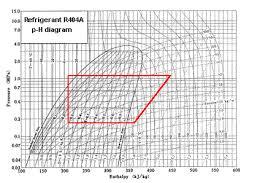 R404a Pressure Temperature Chart Www Bedowntowndaytona Com
