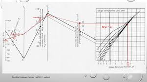 Aashto 93 Flexible Pavement Design Design Of Flexible Pavement Aashto Method Error After Mr