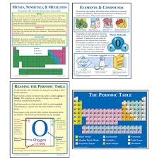The periodic table   Periodic table, Chemistry and Chemistry ...