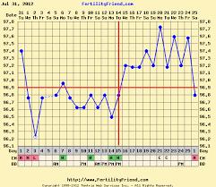 Bbt Temperature A Maternal State Of Mind