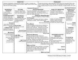 Organization Chart Vagabond Theatre Co
