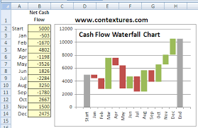 Cash Flow Chart Excel Essays For School Buy Now And Get Discount Code For Nest