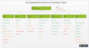 Sample Business Organizational Chart Sample Org Charts New An Organization Chart Of E Merce Team