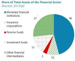 Eib Organisation Chart Building A Better Banking Union Financial Sector Policy
