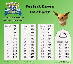 August Community Day Eevee Quick Guide Stardust Iv Chart