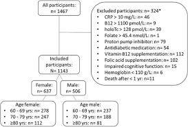 Vitamin B12 And Folate Levels In Healthy Swiss Senior