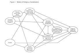 factors of political socialization  5 factors of political socialization