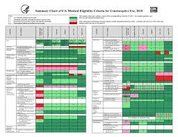 Summary Chart Of U S Medical Eligibility Criteria For