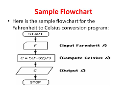 Algorithms And Flowcharts For Programming Cfd Ppt Video
