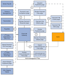 Ach Payment Process Flow Chart Understanding The Payment Process In Financial Gateway