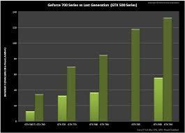 Geforce Gtx 700 Series Performance Comparison Chart Leaked