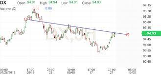 Us Dollar Index Chart Usd Index Streaming Chart