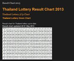 Thai Lottery Result Chart For 2013 John Hoopers Blog