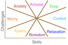 What Is Flow The Positive Psychlopedia