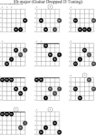 Chord Diagrams For Dropped D Guitar Dadgbe Eb
