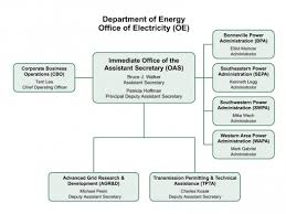 Central Federal Lands Organization Chart Our Organization Department Of Energy