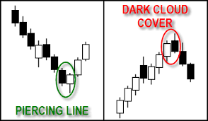 Piercing Line Dark Cloud Cover Forex Trading Basics