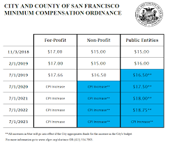 Minimum Compensation Ordinance Office Of Labor Standards