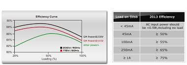 cooler master gm synchronous rectification dc to dc design to provide much better efficiency at lower loading